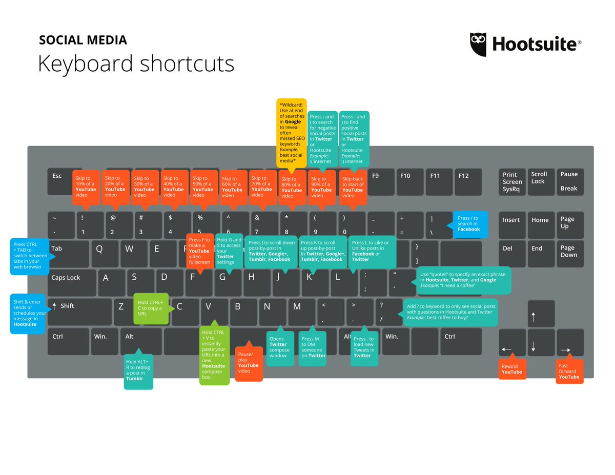 Use these PC keyboard shortcuts to be more efficient on social media, impress your colleagues, and shave precious seconds off your workflow: ow.ly/pBTT30iRDCj
