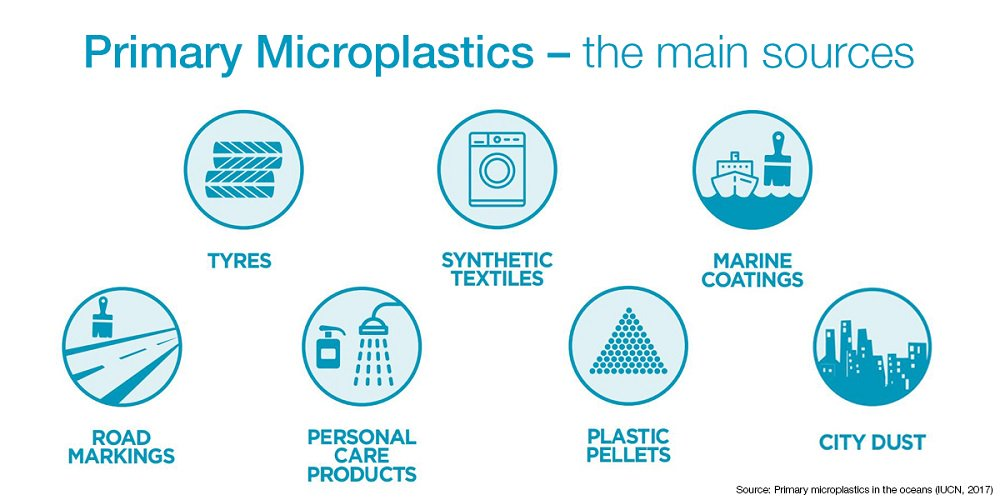 At least 8 million tonnes of plastic end up in our oceans every year. Discover the facts about marine plastic pollution and what can be done about it bit.ly/2CLxVVi
