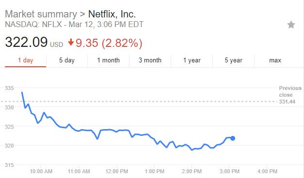 netflix stock plummets after reports of obama show