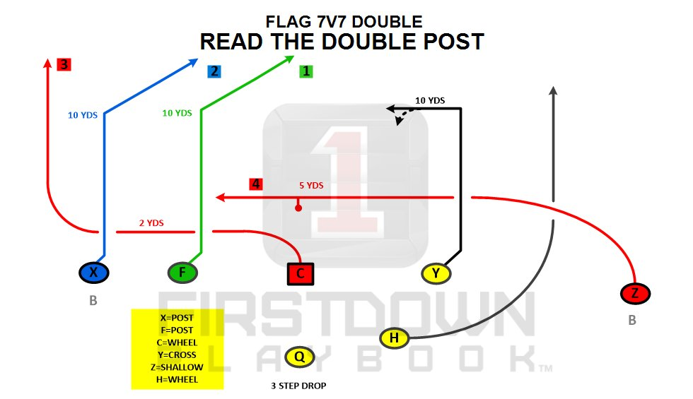 Firstdown Playbook On Twitter 2 Maybe 3 Different Ways To