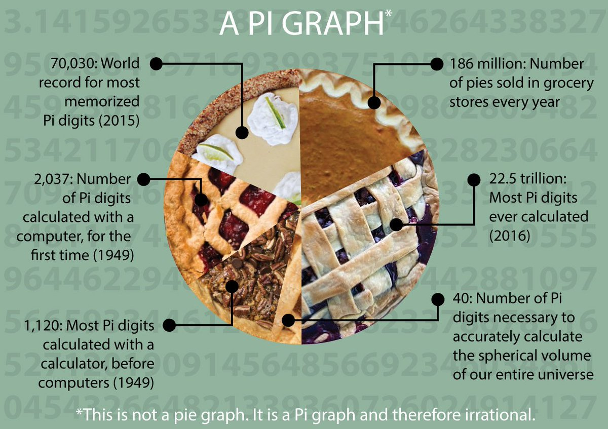 Share this irrational Pi graph with your...
