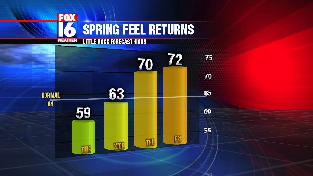 A chilly start to the week, but a more S...