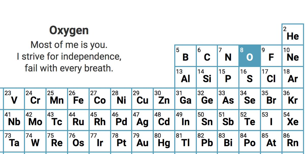 Open Culture On Twitter The Periodic Table Of Elements Presented