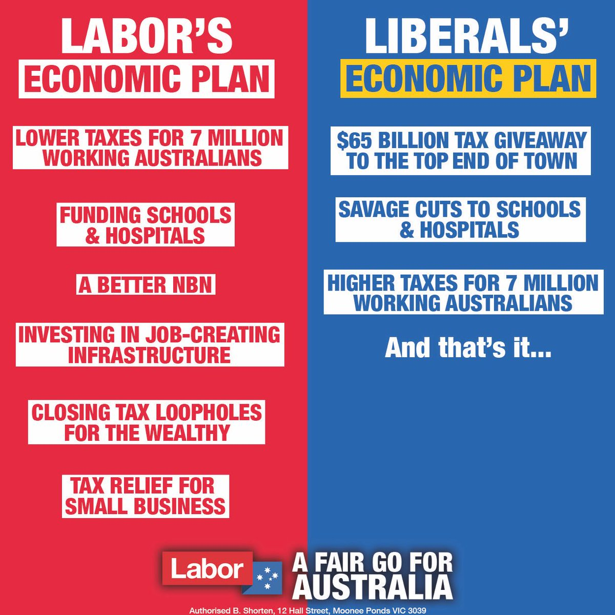 Only Labor has an economic plan that wil...
