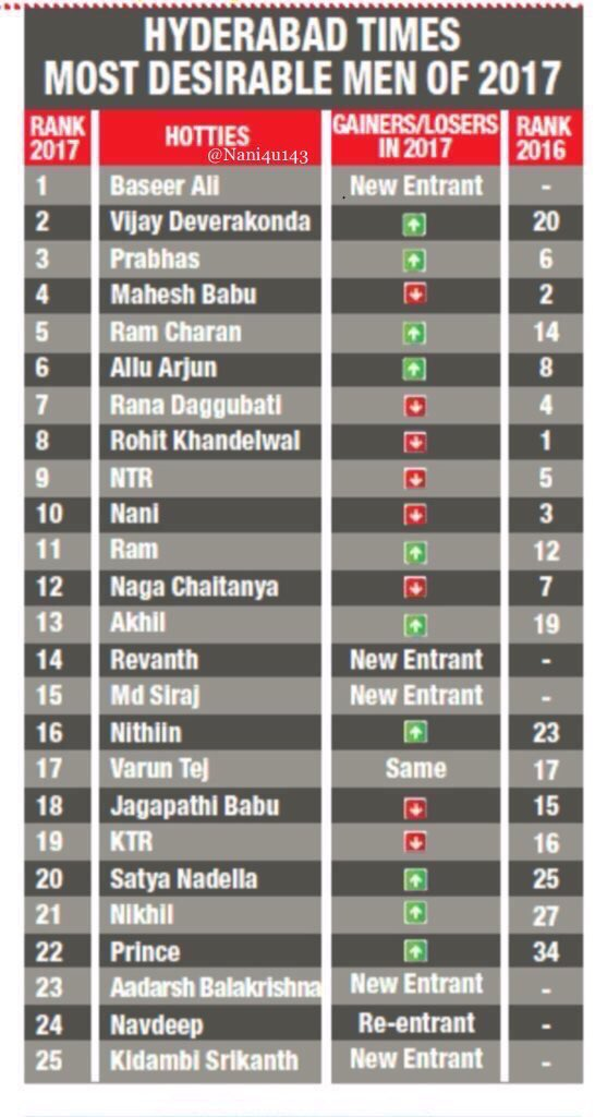hyderabad times most desirable men of 2017