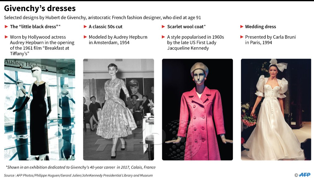 Afp News Agency On Twitter Selected Designs By Hubert De Givenchy