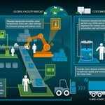 Image for the Tweet beginning: IoT technologies are moving toward
