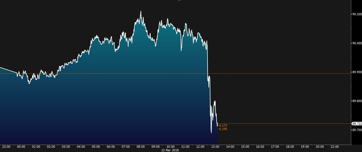 The dollar is falling on news that Trump has ousted Rex Tillerson https://t.co/7CyFP0SW1c