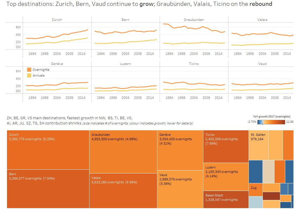 Where did they come from and where did they go? A more detailed look at the #Tourism figures #Switzerland 2017 @MySwitzerland_e https://t.co/cIF7H1SWlS … @tableau @tableaupublic Data: @StatSchweiz