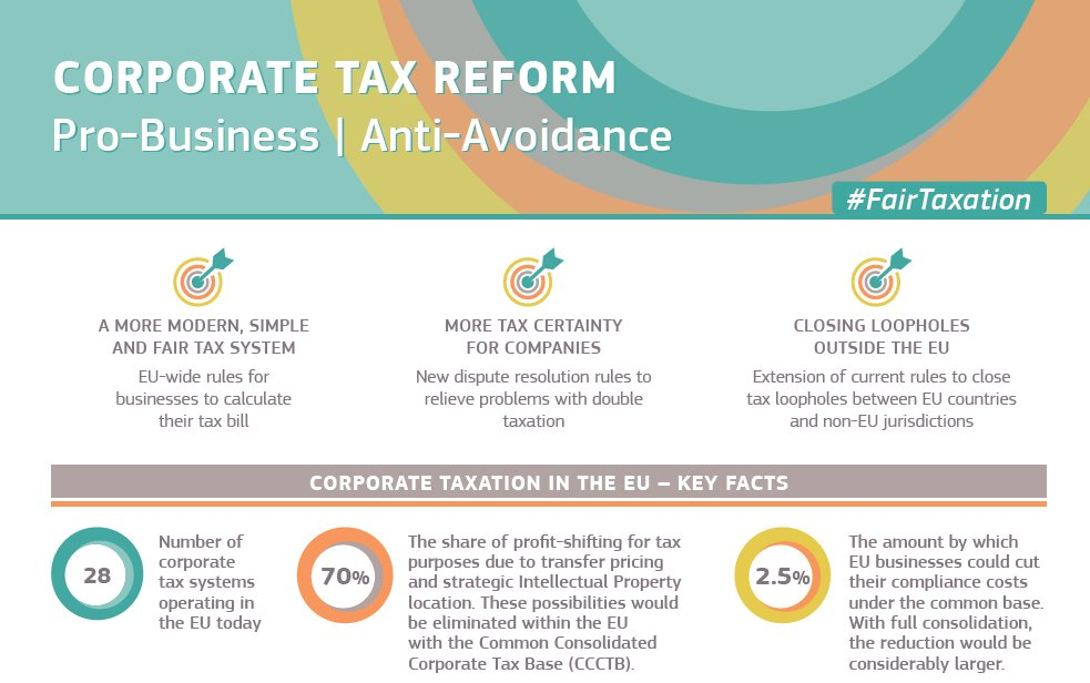 helps counter tax avoidance 150bn lost every year ccctb is a cornerstone of our view of eutransport in the collaborative economy