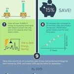 Image for the Tweet beginning: 15 Mind-Blowing Stats about #IoT  #BigData
