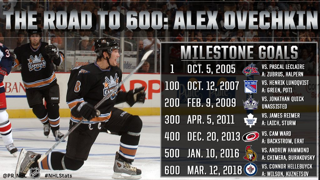 Alex Ovechkin scored twice in Mondays @Capitals victory to reach another career milestone. A full breakdown of @ovi8s road to 600 goals: atnhl.com/2paVjWS #NHLStats #600VI