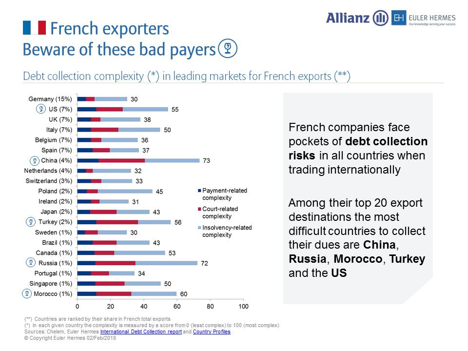 """Euler Hermes on Twitter: """"#France: Discover French companies' top 20  #exportdestinations, and where they have the most #difficulties collecting  their dues #EulerHermes https://t.co/6QMR0bMDC0… https://t.co/XT1zJdiMZD"""""""