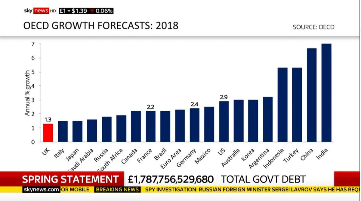#springstatement coming up, better deficit figures than forecast at last Budget, but @EdConwaySky just showed this graph on just released OECD growth forecasts for this year: