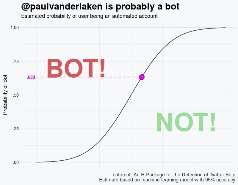 "Identifying ""Dirty"" Twitter Bots with R and Python – paulvanderlaken com"