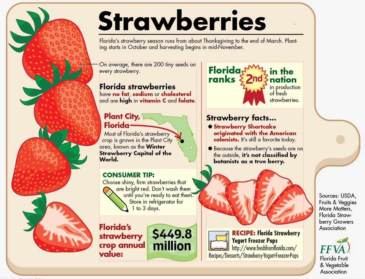 Florida Fruit Vegetable Ociation