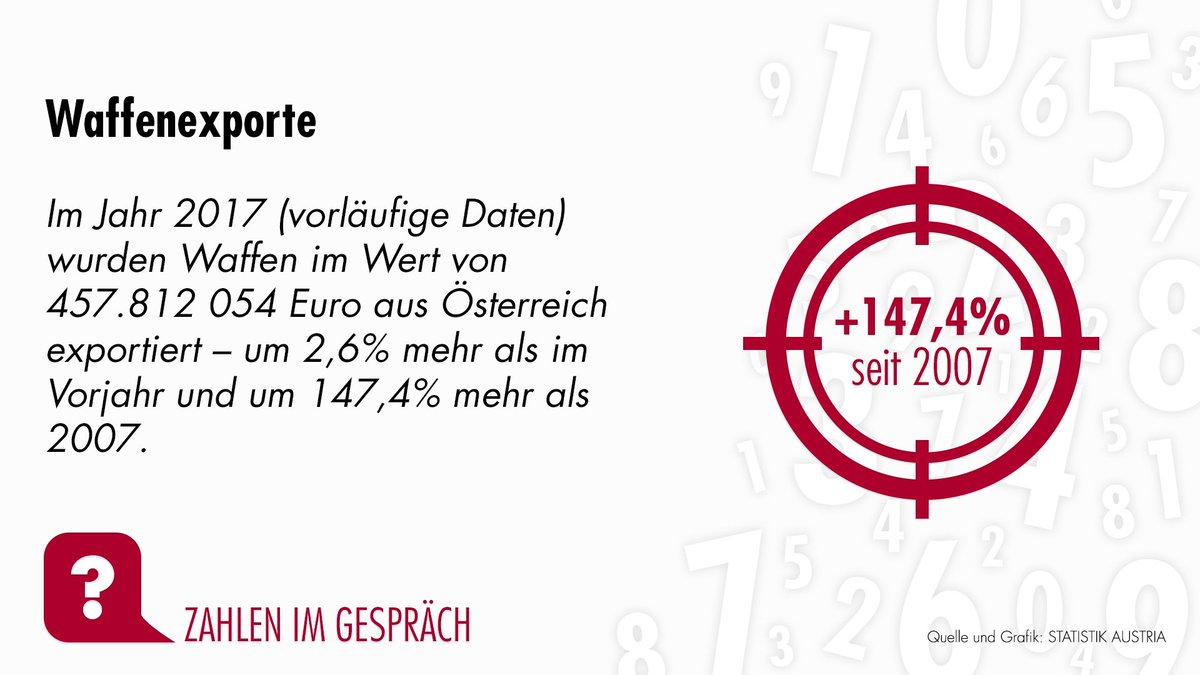 online dating Statistik Österreich