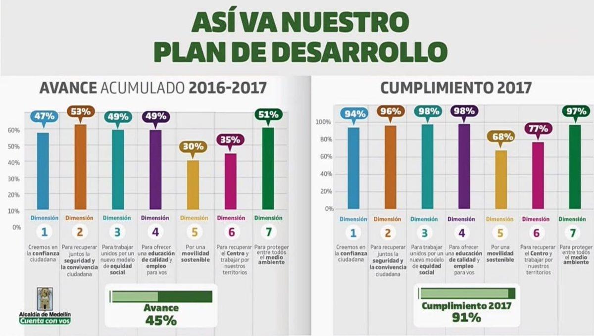 Avanzamos! #2AñosConVos #ConfianzaCiudad...