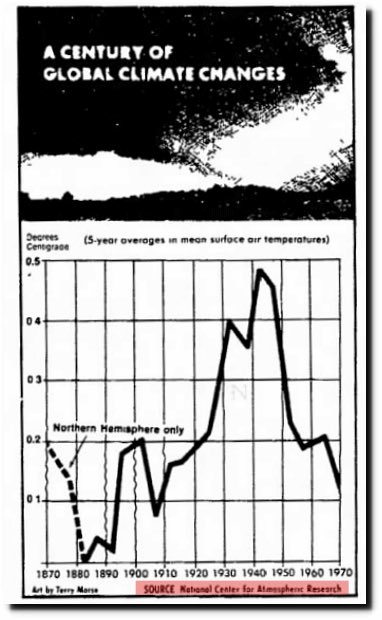 Why Would You Expect Current Global Surface T Records To Show Significant Cooling From 40s 70s Youd Have Go Back Before Climate