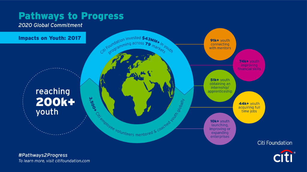 In 2017, the #Citi Foundation announced our global #Pathways2Progress commitment to invest $100 million to prepare 500,000 #youth for today's competitive job market by 2020, and we're well on our way to fulfilling this commitment. Learn more: https://t.co/aKq2q9algl