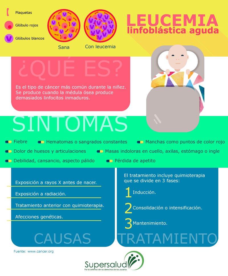 Leucemia linfocitica aguda sintomas