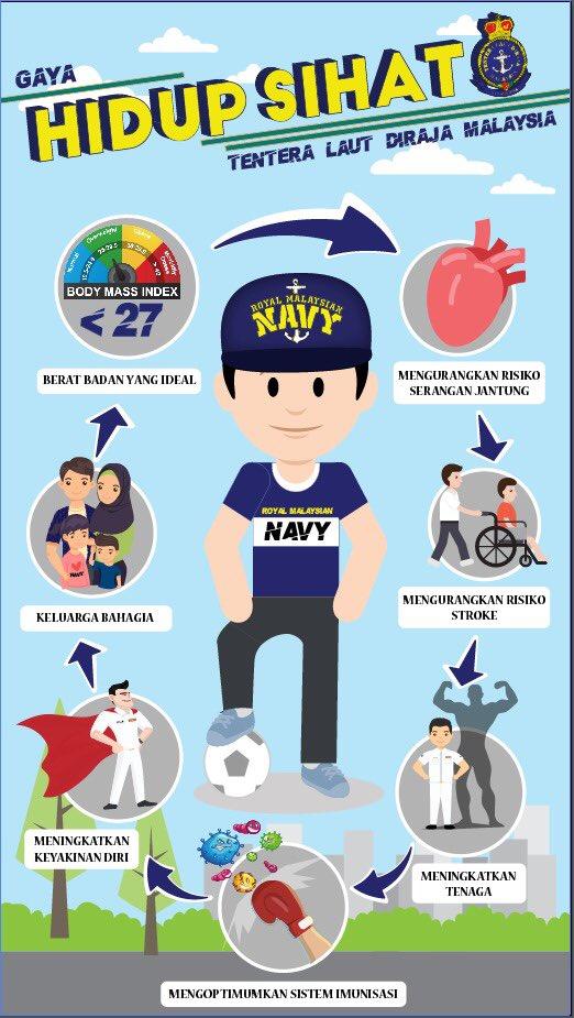 Royal Malaysian Navy در توییتر Amalan Gaya Hidup Sihat Merupakan Satu Siri Aktiviti Atau Program Yang Mesti Dilakukan The Navypeople Secara Konsisten Dan Berterusan Dan Amat Baik Dari Sudut Kesihatan Hidup Sihat