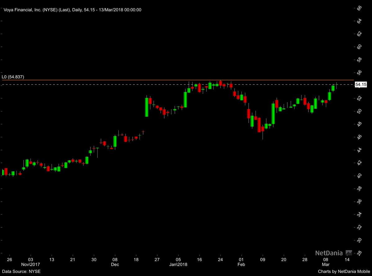 Voya Financial Inc Stock News