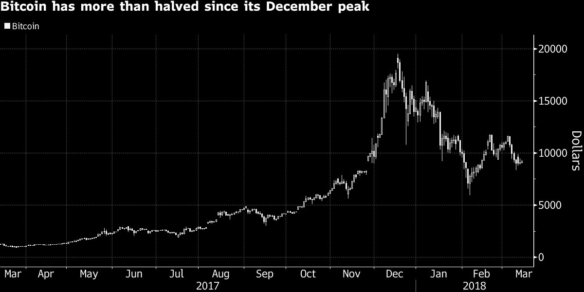 Bitcoin is worthless and the bubble may pop soon, Alliance Global says https://t.co/D1kETKn5h7