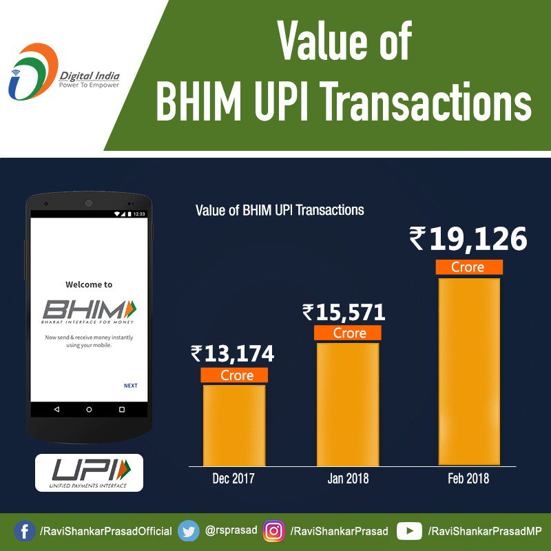 Value of BHIM UPI transactions have increased rapidly showing that digital payments is the growing preference for the people of India. #DigitalIndia