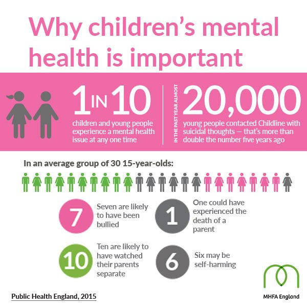 """MHFA England on Twitter: """"50% of adults with a # ..."""