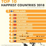 Image for the Tweet beginning: Finland is the happiest country