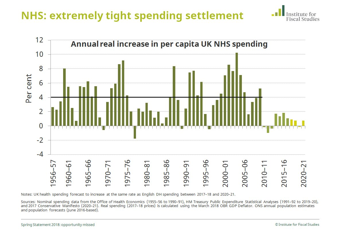 IFS  NHS is dealing with a sustained period of historically tight spending settlements #SpringStatement
