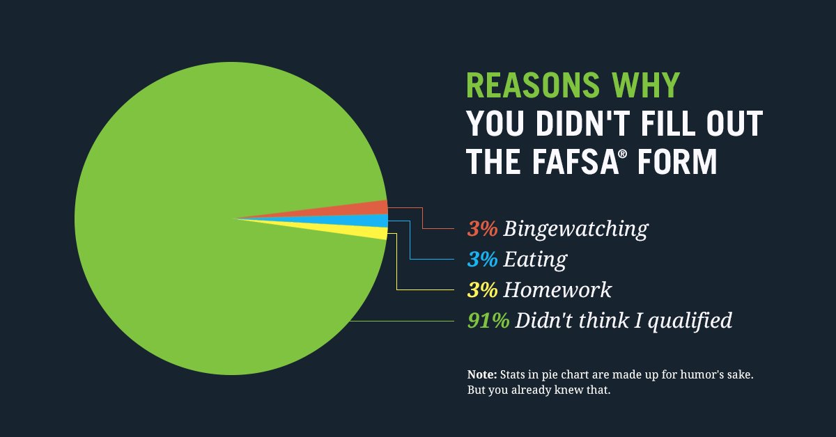 Every year about $2.3 billion in federal student aid goes unclaimed merely because students dont apply for it. APPLY FOR IT NOW SO YOU DON'T MISS OUT 👉 fafsa.gov. #PiDay  Source: nerd.me/2FG0Hbo