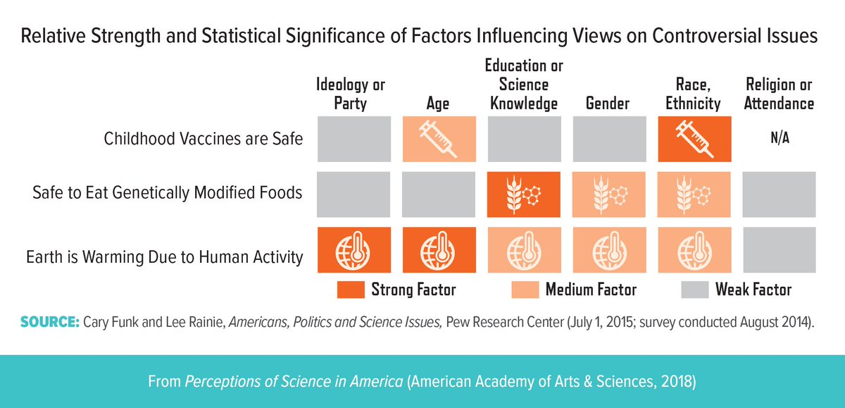 American Academy Of Arts Sciences On Twitter Why Do People Doubt