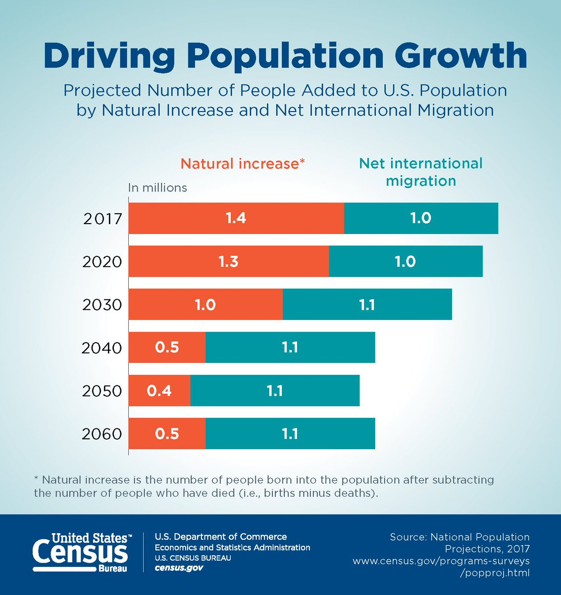 projected population growth by state Population projections population state projections are consistent with the national population projections births state trends in age-race- hispanic-specific fertility rates for states parallel projected national trends deaths state trends in age-sex-race-hispanic-specific survival rates for states parallel projected national trends net international migration.