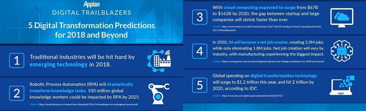 5 #DigitalTransformation Predictions and #technologies for 2018 and