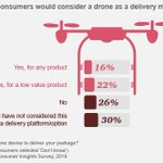 RT @realservice_PNW: RT @realservice_PNW: RT @eagle_drones_us: Almost 40% of consumers would consider a drone as a delivery method. @PwCDrone @PwC https://t.co/hLXr7ePr3L  #DeliveryDrones #Cargo #CommercialDrones #drones #drone #uav #uas #aerialphotogra…
