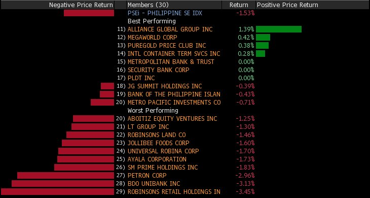 The #Philippines Composite Index is down 1.5% today $EPHE