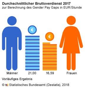Verdienstunterschied zwischen Frauen und Männern in Deutschland 2017 bei 21 %. https://t.co/UzFf3HJ34Q  #GenderPayGap #EqualPayDay