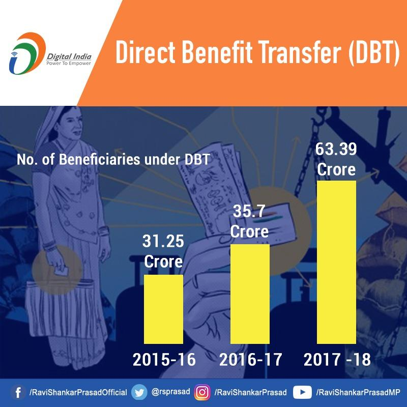 Tremendous growth in the number of beneficiaries under Direct Benefit Transfers (DBT) has led to huge benefits as it has removed the middlemen and reduced corruption. #DigitalIndia
