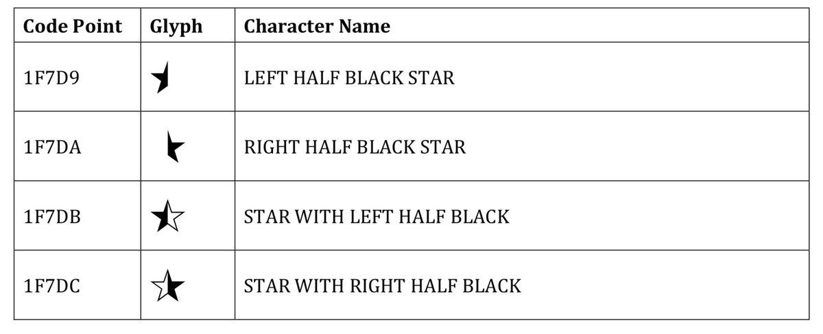 Jeremy Burge On Twitter New In Unicode 11 Four Half Star