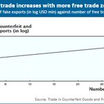 #FreeTradeZones are being used to traffic #counterfeit goods: establishing a new FTZ is associated with a 5.9% ⬆️ in the value of fake good exports. See https://t.co/N2Qe9QoXEC #GlobalFakeTrade