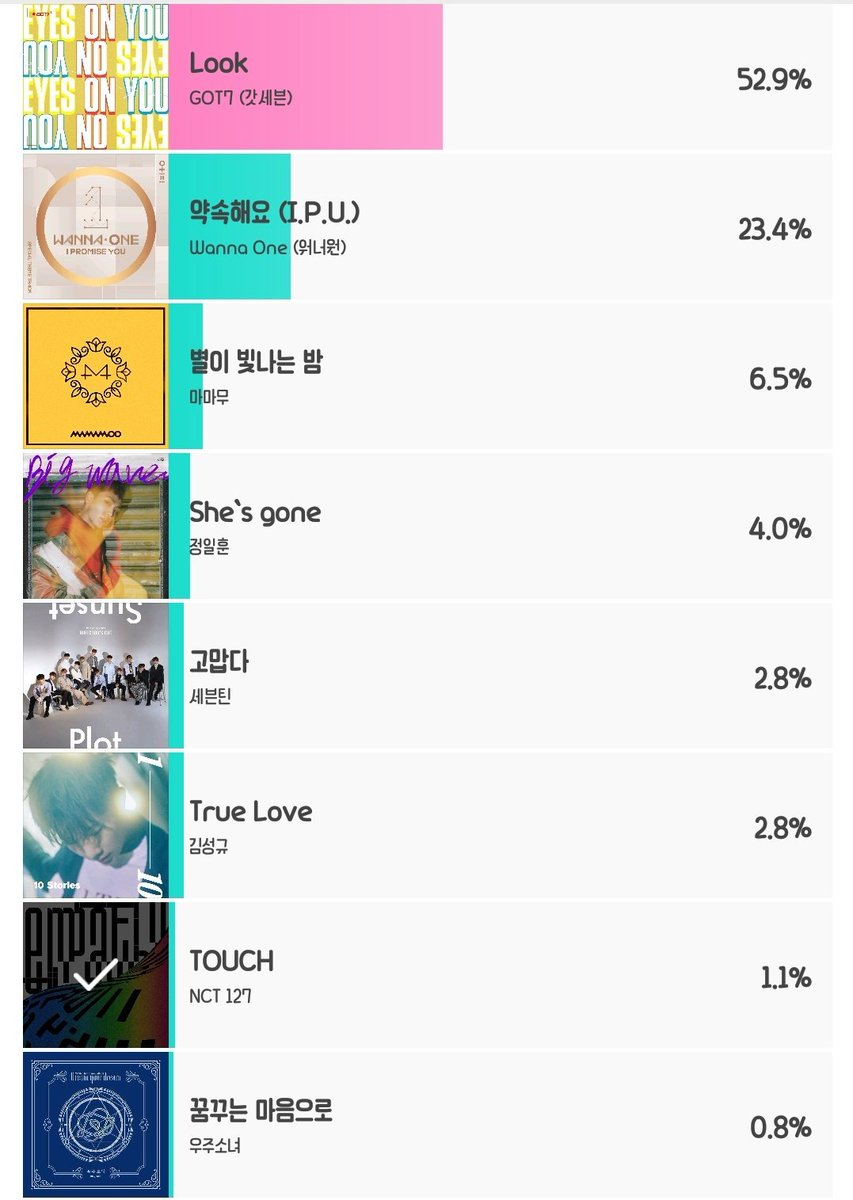 NCT 127 - TOUCH 현재 1.1%로 7위입니다💚 오늘 투표 아직...