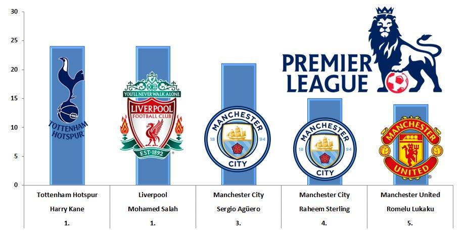 Top 5 Scorers #PremierLeague  #harrykane...