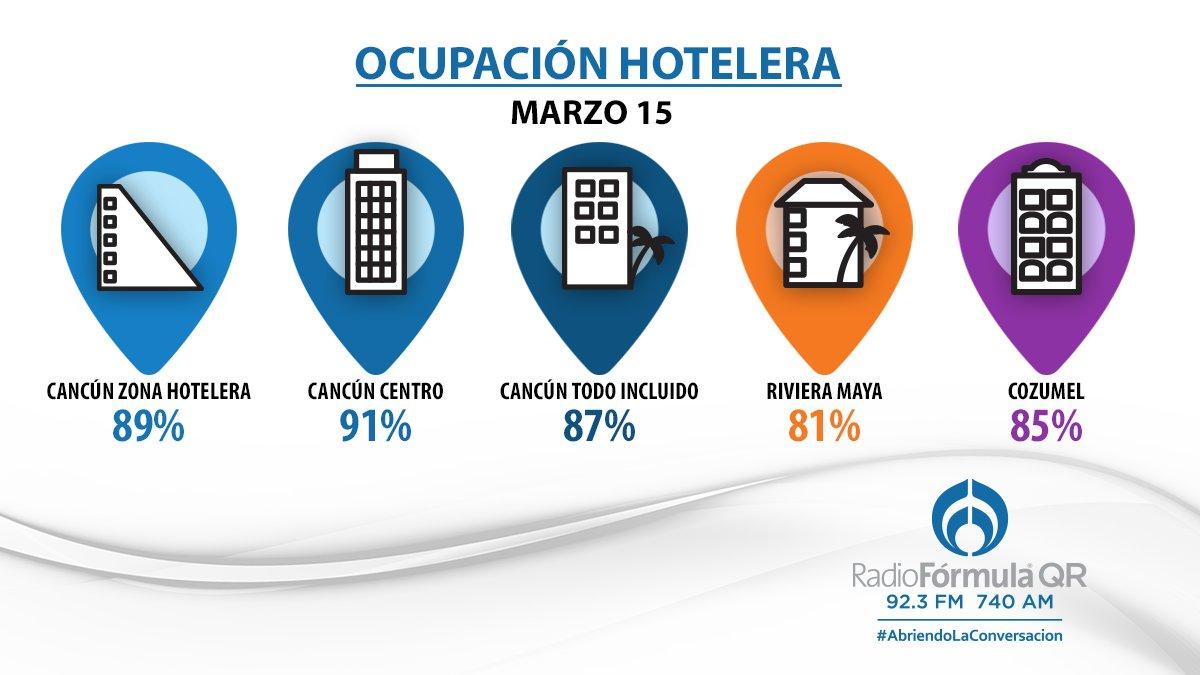 Así está la ocupación hotelera en #Cancú...