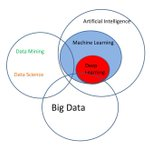 Image for the Tweet beginning: RT Ronald_vanLoon: The #DataScience Puzzle,