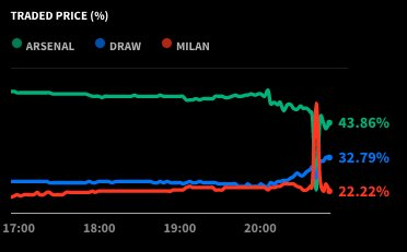 Arsenal 1-1 (3-1) AC Milan HT:  Shots: 5-4 Pass accuracy: 90%-89% Chances created: 5-4 Possession: 62%-38%  What do @smarkets Say? - sqwk.at/Smarkets10