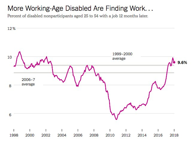 A tight labor market can heal a lot of problems—including bringing workers back from disability https://t.co/RIW7ffcg59