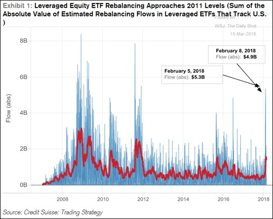Leveraged ETF Rebalancing Approaches 2011 Levels https://t.co/NDxNgDrHWC via @SoberLook