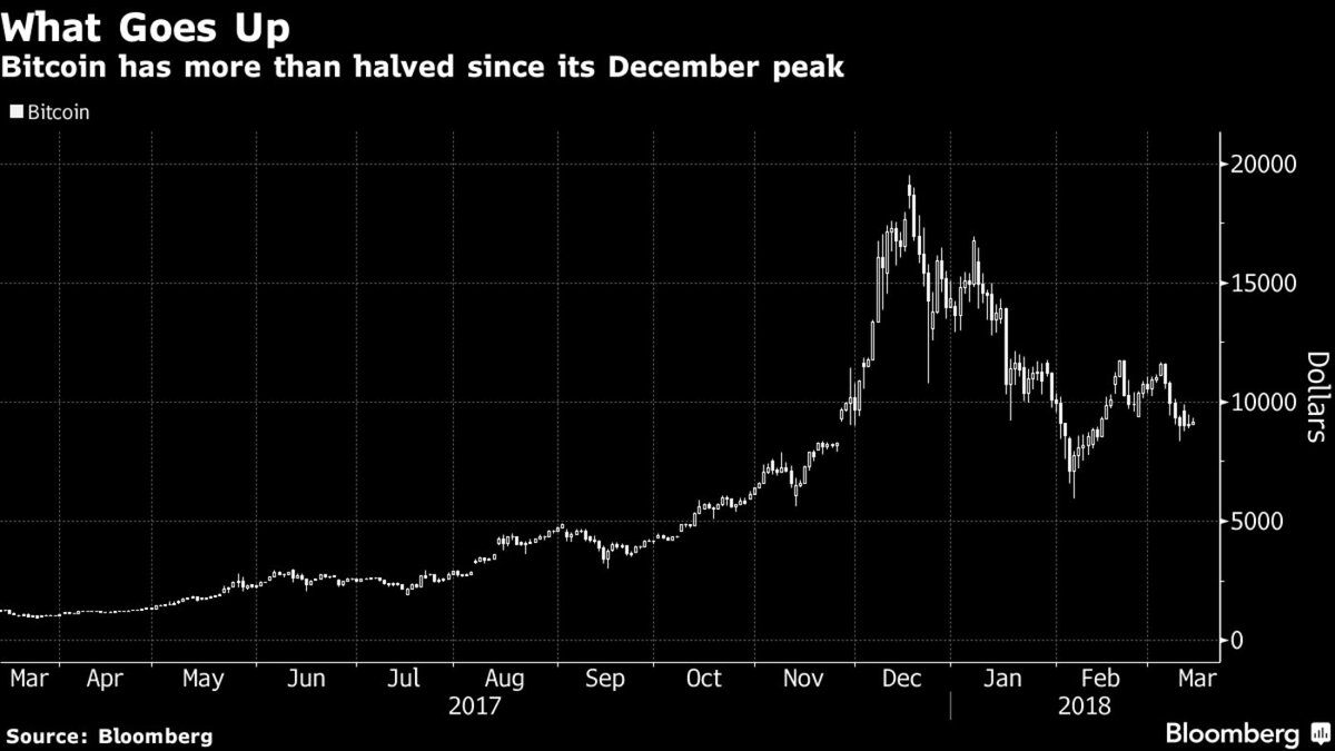 Bitcoin is completely worthless and extremely unstable in its current form. It has fallen more than half in value since its December peak. Cryptocurrencies must be tied to a basket of commodities in order to gain legitimacy.